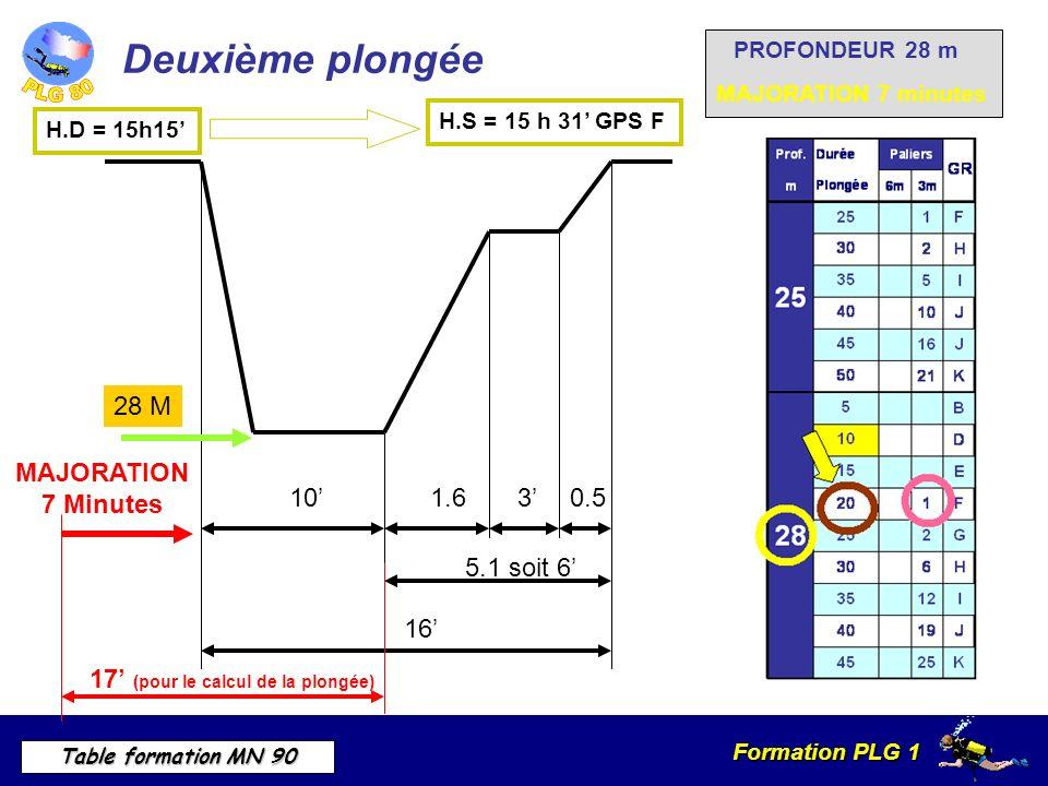 Formation PLG 1 Table formation MN 90 Deuxième plongée H.D = 15h15 MAJORATION 7 minutes PROFONDEUR 28 m 28 M MAJORATION 7 Minutes 17 (pour le calcul de la plongée) H.S = 15 h 31 GPS F 16 5.1 soit 6 0.531.6 10