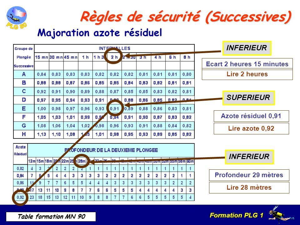 Formation PLG 1 Table formation MN 90 Ecart 2 heures 15 minutes Lire 2 heures INFERIEUR Azote résiduel 0,91 Lire azote 0,92 SUPERIEUR Profondeur 29 mètres Lire 28 mètres INFERIEUR Règles de sécurité (Successives) Majoration azote résiduel