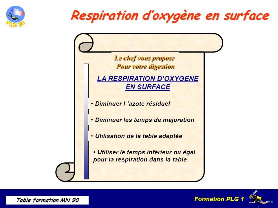 Formation PLG 1 Table formation MN 90 Le chef vous propose Pour votre digestion LA RESPIRATION DOXYGENE EN SURFACE Utiliser le temps inférieur ou égal pour la respiration dans la table Diminuer l azote résiduel Diminuer les temps de majoration Utilisation de la table adaptée Respiration doxygène en surface
