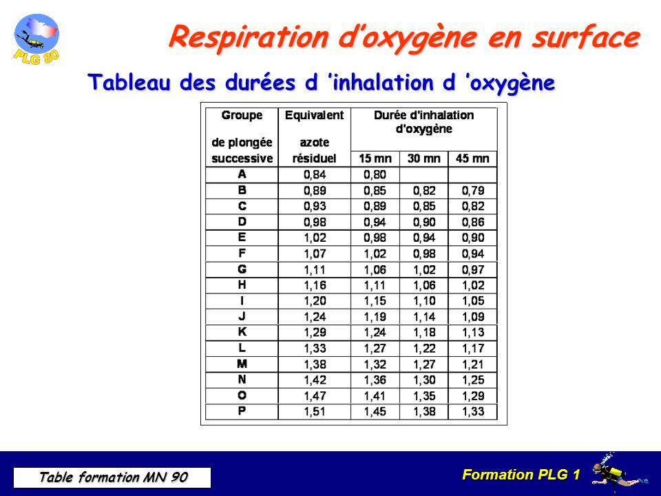 Formation PLG 1 Table formation MN 90 Respiration doxygène en surface Tableau des durées d inhalation d oxygène