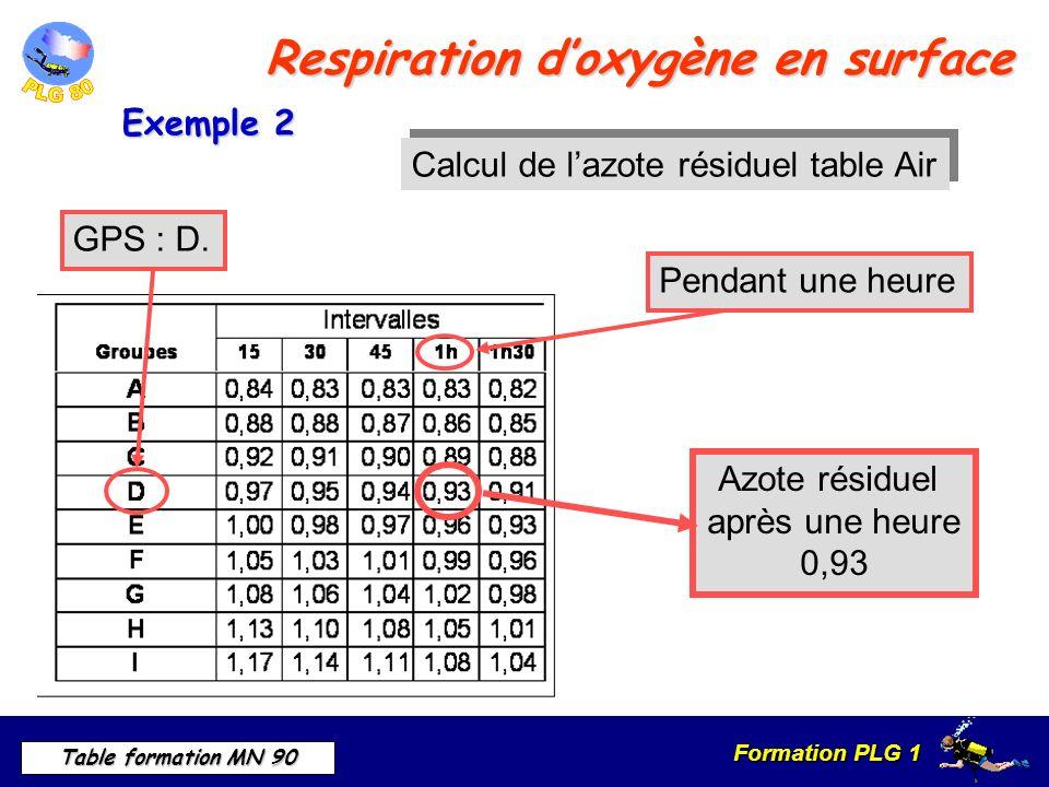 Formation PLG 1 Table formation MN 90 Respiration doxygène en surface Pendant une heureGPS : D.