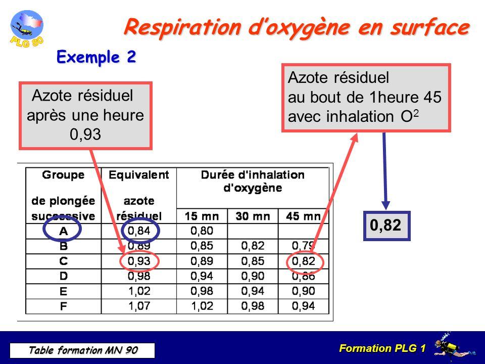 Formation PLG 1 Table formation MN 90 Respiration doxygène en surface Azote résiduel au bout de 1heure 45 avec inhalation O 2 Azote résiduel après une heure 0,93 0,82 Exemple 2