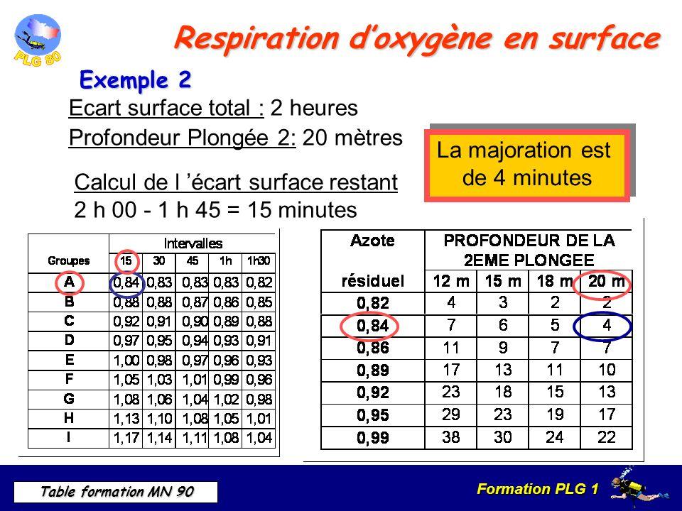 Formation PLG 1 Table formation MN 90 Respiration doxygène en surface Calcul de l écart surface restant 2 h 00 - 1 h 45 = 15 minutes Ecart surface total : 2 heures Profondeur Plongée 2: 20 mètres La majoration est de 4 minutes La majoration est de 4 minutes Exemple 2