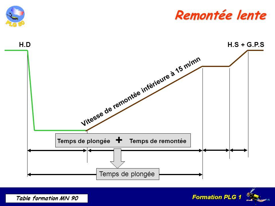 Formation PLG 1 Table formation MN 90 Remontée lente H.DH.S + G.P.S Temps de plongée Vitesse de remontée inférieure à 15 m/mn Temps de plongée + Temps de remontée