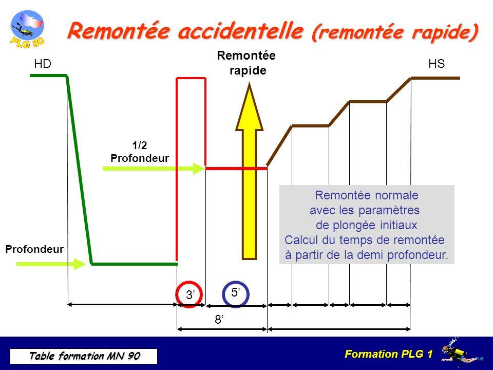 Formation PLG 1 Table formation MN 90 Remontée accidentelle (remontée rapide) Remontée rapide 1/2 Profondeur HS Remontée normale avec les paramètres de plongée initiaux Calcul du temps de remontée à partir de la demi profondeur.