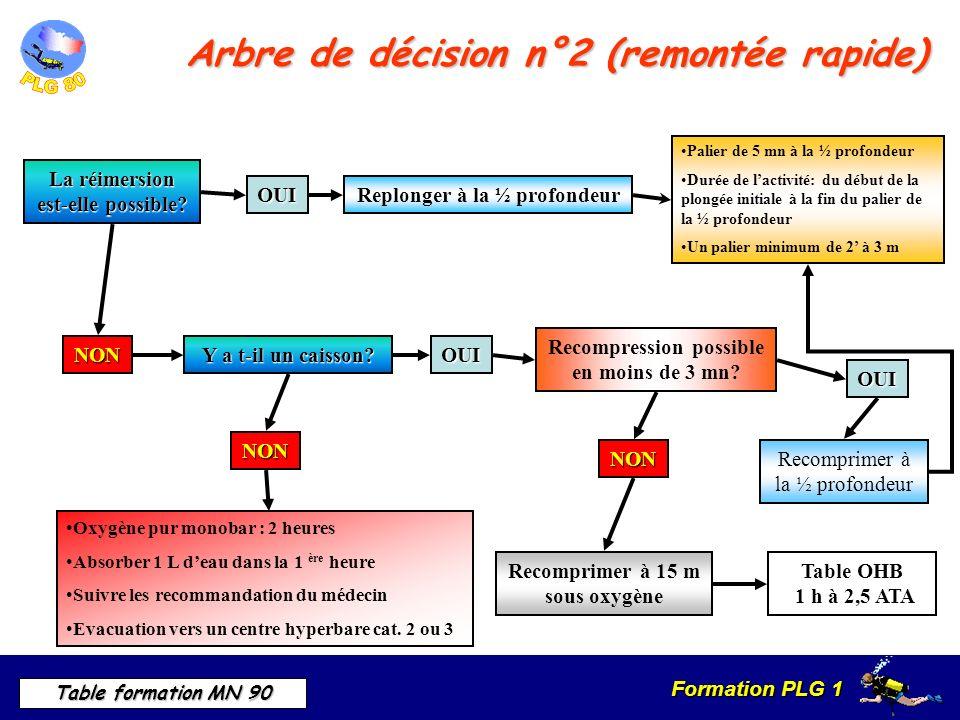 Formation PLG 1 Table formation MN 90 Arbre de décision n°2 (remontée rapide) La réimersion est-elle possible.