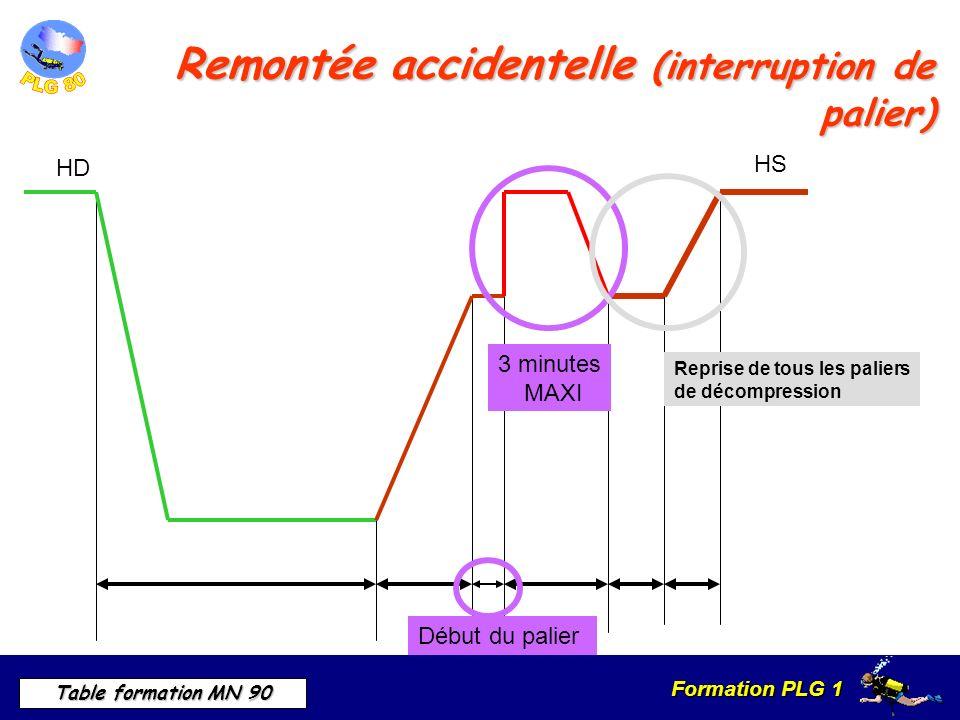 Formation PLG 1 Table formation MN 90 HSRemontée accidentelle (interruption de palier) HD 3 minutes MAXI Reprise de tous les paliers de décompression Début du palier