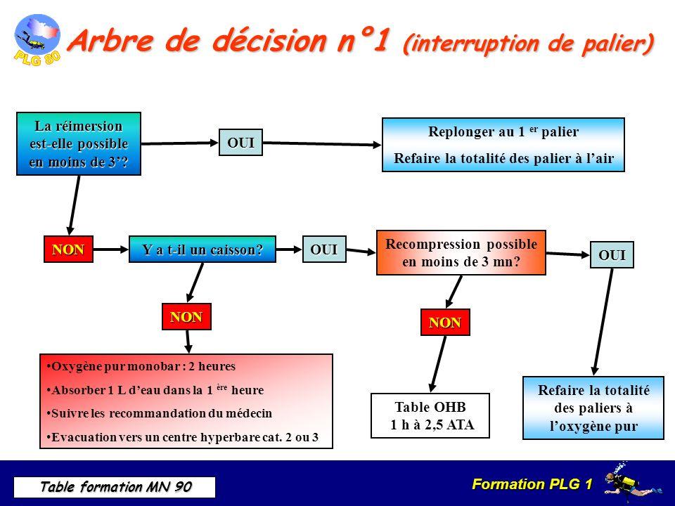 Formation PLG 1 Table formation MN 90 Arbre de décision n°1 (interruption de palier) La réimersion est-elle possible en moins de 3.