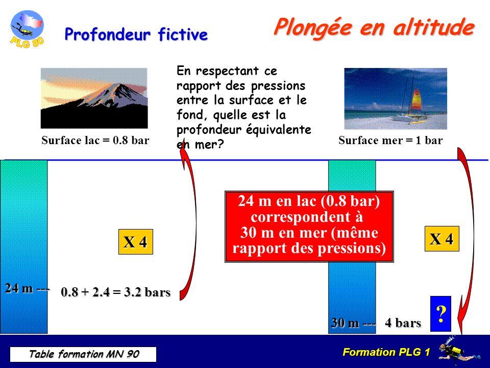 Formation PLG 1 Table formation MN 90 Plongée en altitude Profondeur fictive Surface lac = 0.8 barSurface mer = 1 bar 0.8 + 2.4 = 3.2 bars En respectant ce rapport des pressions entre la surface et le fond, quelle est la profondeur équivalente en mer.