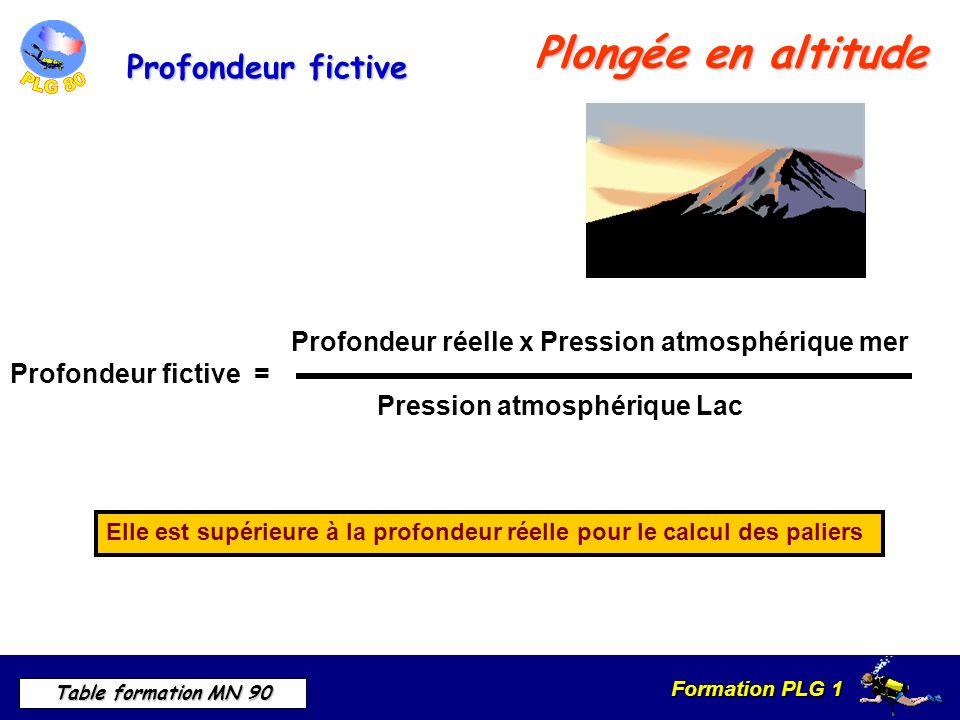 Formation PLG 1 Table formation MN 90 Plongée en altitude Elle est supérieure à la profondeur réelle pour le calcul des paliers Profondeur réelle x Pression atmosphérique mer Profondeur fictive = Pression atmosphérique Lac Profondeur fictive
