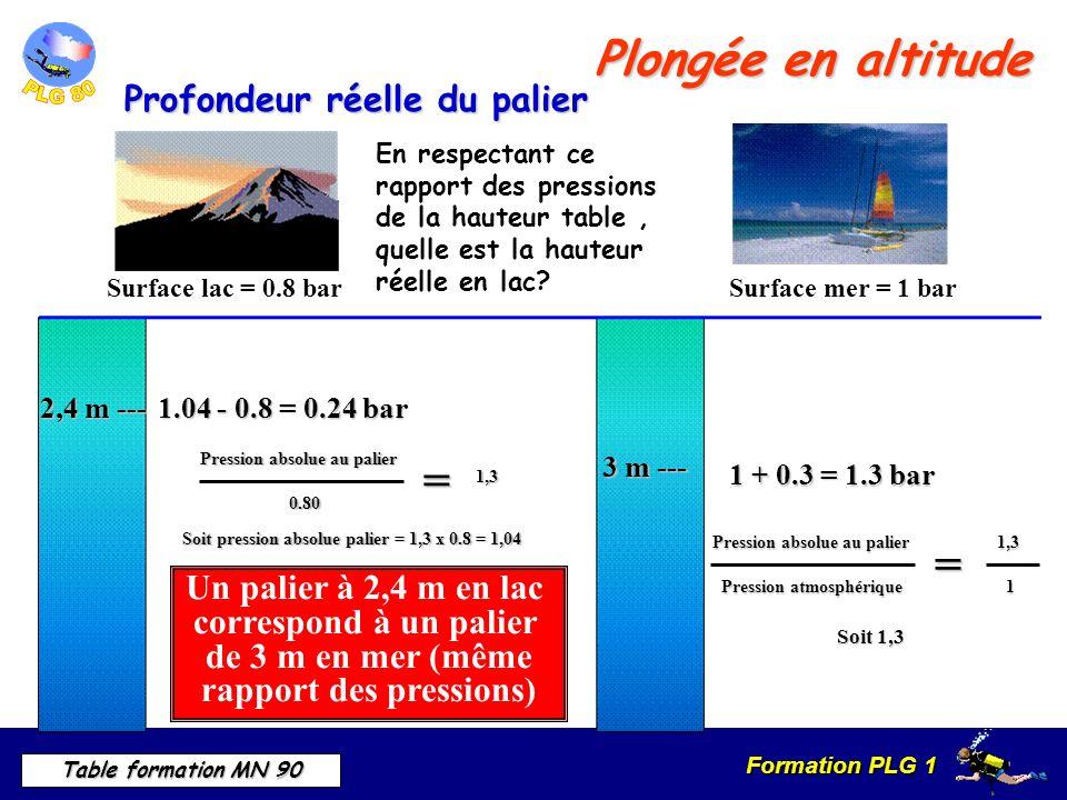 Formation PLG 1 Table formation MN 90 Plongée en altitude Profondeur réelle du palier Surface lac = 0.8 barSurface mer = 1 bar En respectant ce rapport des pressions de la hauteur table, quelle est la hauteur réelle en lac.