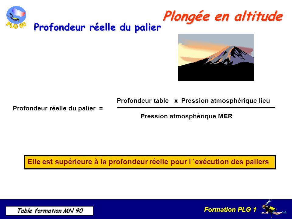 Formation PLG 1 Table formation MN 90 Plongée en altitude Elle est supérieure à la profondeur réelle pour l exécution des paliers Profondeur table x Pression atmosphérique lieu Profondeur réelle du palier = Pression atmosphérique MER Profondeur réelle du palier