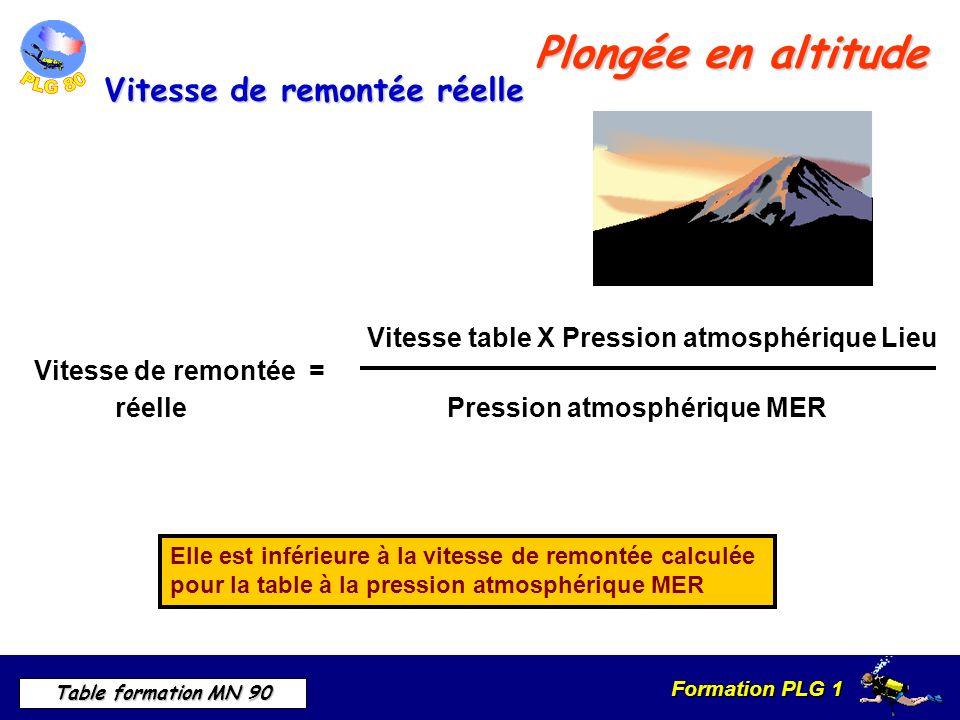 Formation PLG 1 Table formation MN 90 Plongée en altitude Elle est inférieure à la vitesse de remontée calculée pour la table à la pression atmosphérique MER Vitesse table X Pression atmosphérique Lieu Vitesse de remontée = réelle Pression atmosphérique MER Vitesse de remontée réelle