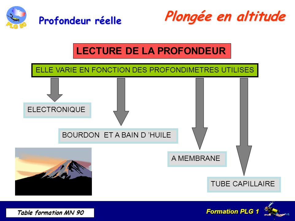 Formation PLG 1 Table formation MN 90 Plongée en altitude TUBE CAPILLAIRE BOURDON ET A BAIN D HUILE A MEMBRANE ELECTRONIQUE ELLE VARIE EN FONCTION DES PROFONDIMETRES UTILISES LECTURE DE LA PROFONDEUR Profondeur réelle