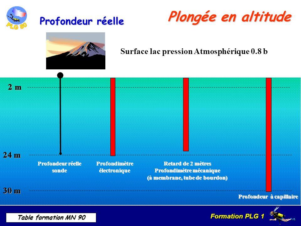 Formation PLG 1 Table formation MN 90 Plongée en altitude Surface lac pression Atmosphérique 0.8 b Profondeur réelle sonde Profondimètre électronique Retard de 2 mètres Profondimètre mécanique (à membrane, tube de bourdon) Profondeur à capillaire Profondeur réelle