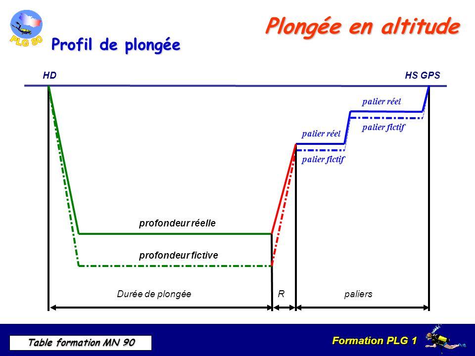 Formation PLG 1 Table formation MN 90 Plongée en altitude Durée de plongéeR HDHS GPS profondeur réelle profondeur fictive paliers palier fictif palier réel palier fictif Profil de plongée