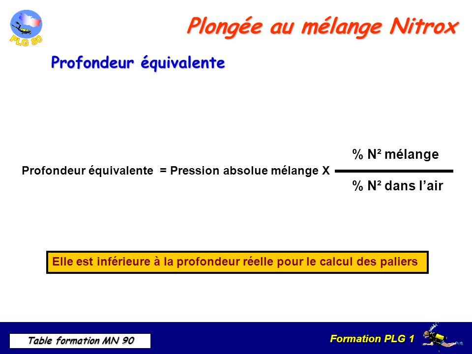 Formation PLG 1 Table formation MN 90 Plongée au mélange Nitrox % N² mélange Profondeur équivalente = Pression absolue mélange X % N² dans lair Elle est inférieure à la profondeur réelle pour le calcul des paliers Profondeur équivalente