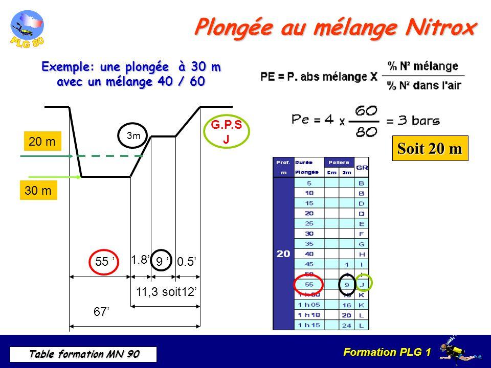 Formation PLG 1 Table formation MN 90 1.8 0.5 11,3 soit12 67 55 30 m Exemple: une plongée à 30 m avec un mélange 40 / 60 Soit 20 m 20 m G.P.S J 9 3m Plongée au mélange Nitrox