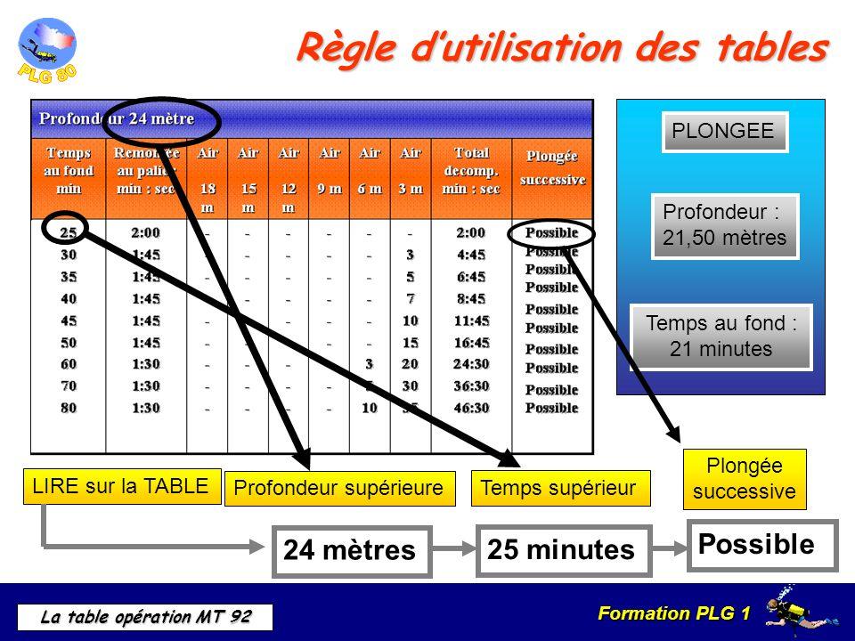 Formation PLG 1 La table opération MT 92 Règle dutilisation des tables Profondeur : 21,50 mètres Temps au fond : 21 minutes PLONGEE LIRE sur la TABLE