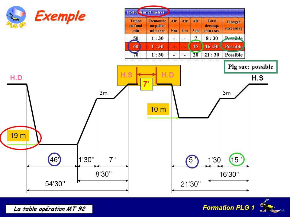 Formation PLG 1 La table opération MT 92 7 H.SH.D Exemple 3m 467 5430 830 130 19 m H.D 3m 5 13015 1630 2130 10 m H.S Plg suc: possible