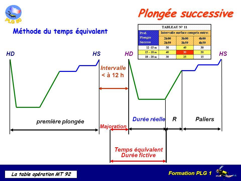 Formation PLG 1 La table opération MT 92 Plongée successive Méthode du temps équivalent Majoration Durée fictive Temps équivalent Intervalle < à 12 h