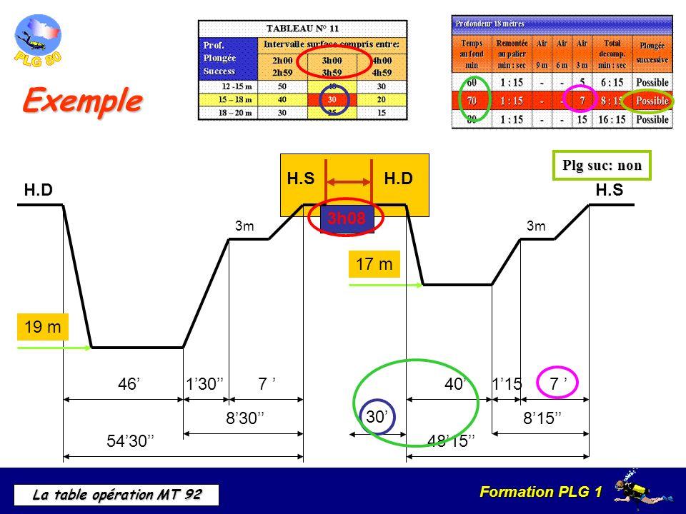 Formation PLG 1 La table opération MT 92 3h08 H.SH.D Exemple 3m 467 5430 830 130 19 m H.D 17 m 3m 401157 815 4815 H.S 30 Plg suc: non