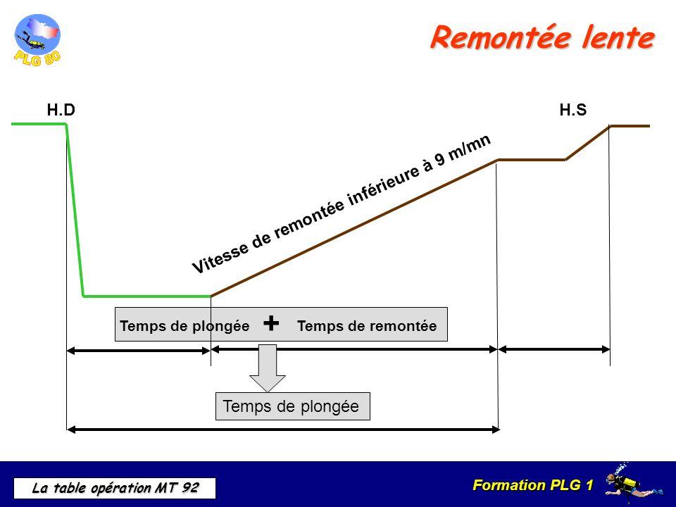 Formation PLG 1 La table opération MT 92 Remontée lente Vitesse de remontée inférieure à 9 m/mn Temps de plongée + Temps de remontée H.DH.S Temps de p
