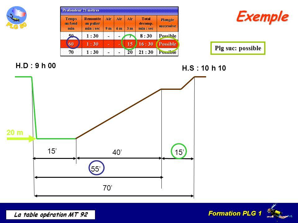 Formation PLG 1 La table opération MT 92 Exemple 15 40 55 15 70 20 m H.D : 9 h 00 H.S : 10 h 10 Plg suc: possible