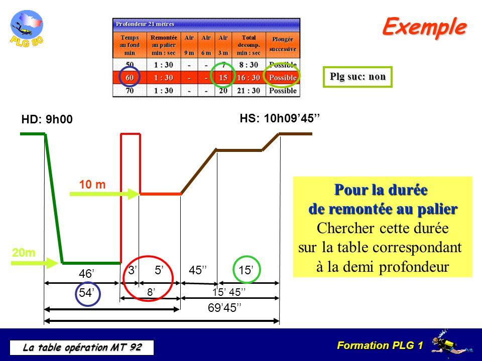 Formation PLG 1 La table opération MT 92 Exemple 35 8 46 54 15 45 6945 45 HD: 9h00 20m 10 m HS: 10h0945 15 Pour la durée de remontée au palier Cherche