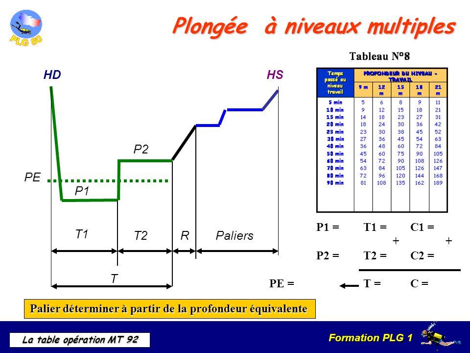 Formation PLG 1 La table opération MT 92 Plongée à niveaux multiples P1 =T1 =C1 = + + P2 =T2 =C2 = PE =T =C = HD P1 T2 T1 RPaliers HS P2 T PE Palier d