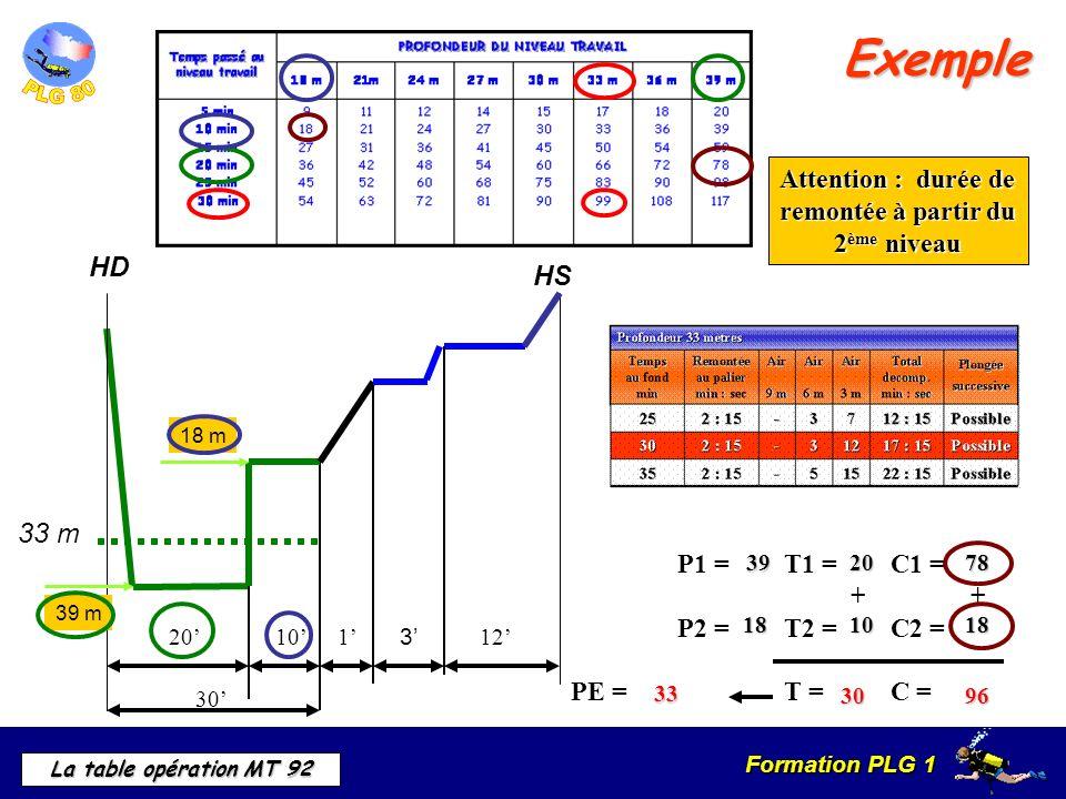 Formation PLG 1 La table opération MT 92 Exemple HD 1020 30 39 m 18 m P1 =T1 =C1 = + + P2 =T2 =C2 = PE =T =C = 39 2078 18 1018 3096 33 m 1 3 HS 12 Att