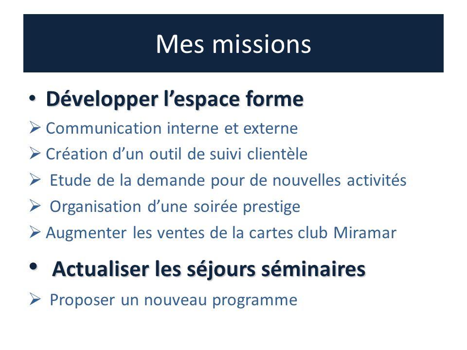 Mes missions Développer lespace forme Développer lespace forme Communication interne et externe Création dun outil de suivi clientèle Etude de la dema