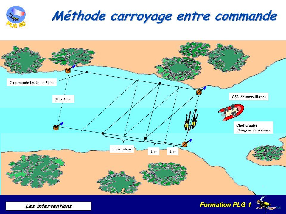 Formation PLG 1 Les interventions Méthode carroyage entre commande CSL de surveillance Chef dunité Plongeur de secours Commande lestée de 50 m 30 à 40