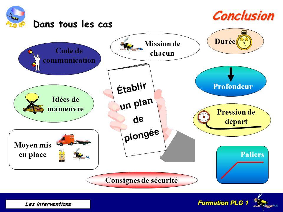 Formation PLG 1 Les interventions Établir un plan de plongée Conclusion Dans tous les cas Consignes de sécurité Durée Profondeur Pression de départ Mi