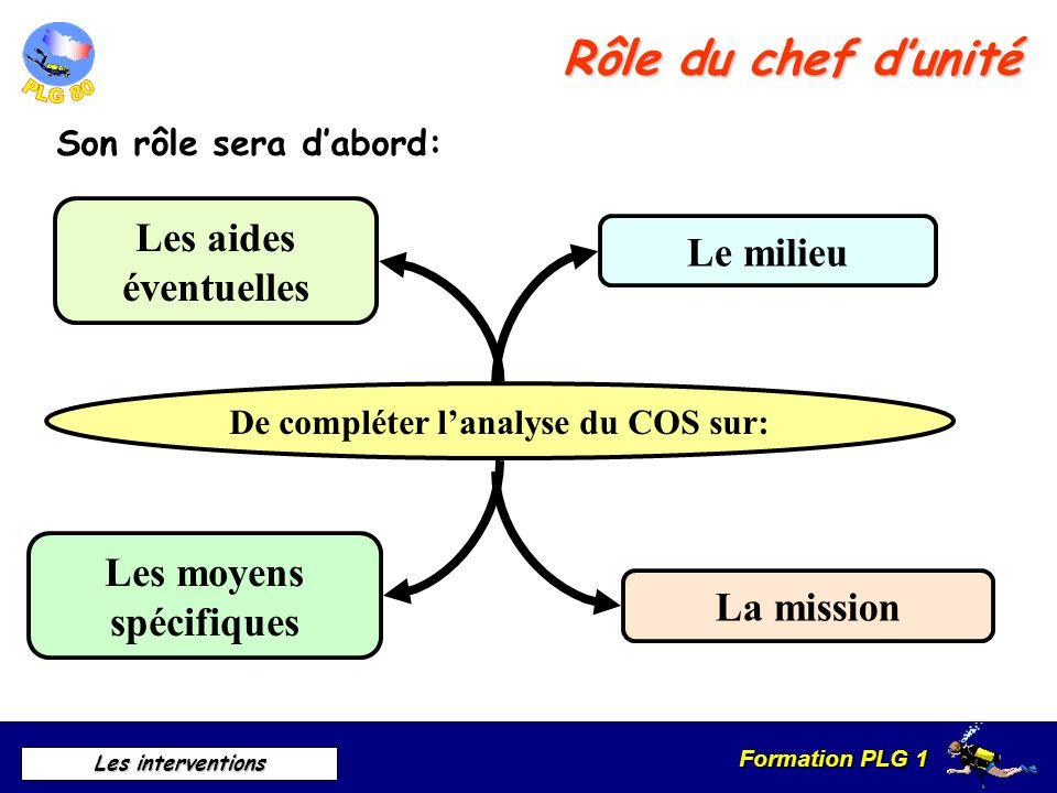 Formation PLG 1 Les interventions Rôle du chef dunité Son rôle sera dabord: De compléter lanalyse du COS sur: Le milieu La mission Les moyens spécifiq