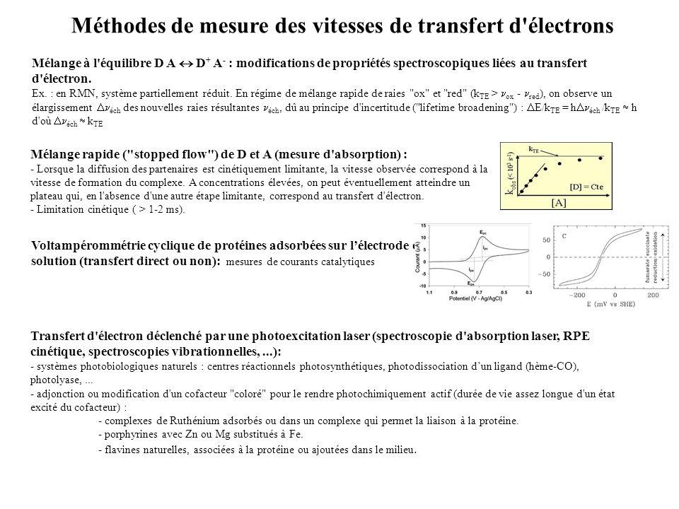 Mélange à l équilibre D A D + A - : modifications de propriétés spectroscopiques liées au transfert d électron.