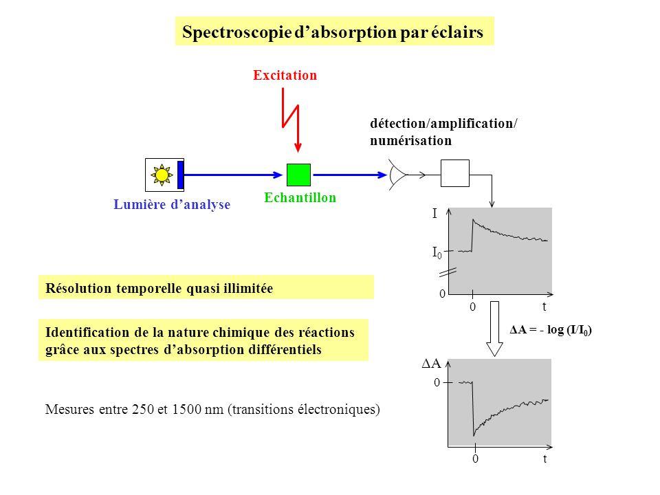 Lumière danalyse Excitation t I 0 0 I0I0 0 t 0 ΔA ΔA = - log (I/I 0 ) détection/amplification/ numérisation Echantillon Spectroscopie dabsorption par éclairs Résolution temporelle quasi illimitée Identification de la nature chimique des réactions grâce aux spectres dabsorption différentiels Mesures entre 250 et 1500 nm (transitions électroniques)