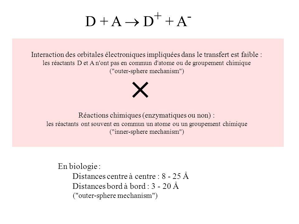 Interaction des orbitales électroniques impliquées dans le transfert est faible : les réactants D et A n ont pas en commun d atome ou de groupement chimique ( outer-sphere mechanism ) Réactions chimiques (enzymatiques ou non) : les réactants ont souvent en commun un atome ou un groupement chimique ( inner-sphere mechanism ) D + A D + + A - En biologie : Distances centre à centre : 8 - 25 Å Distances bord à bord : 3 - 20 Å ( outer-sphere mechanism )