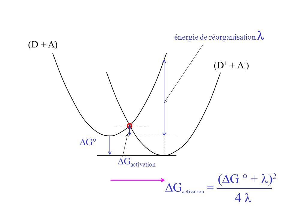 (D + A) (D + + A - ) énergie de réorganisation G activation G activation = ( G ° + ) 2 4 G°