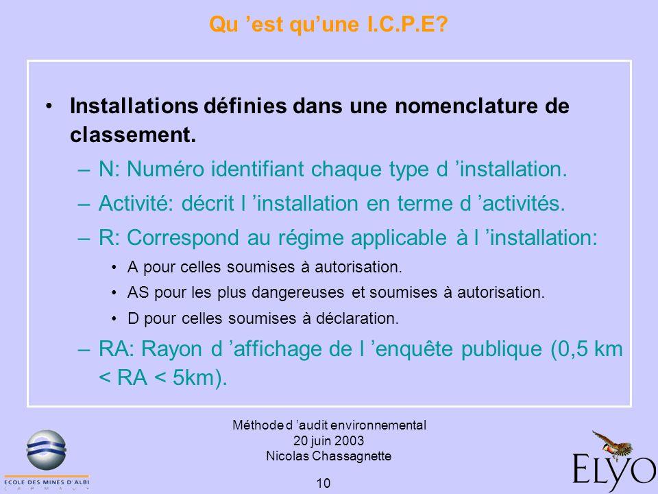 Méthode d audit environnemental 20 juin 2003 Nicolas Chassagnette 10 Qu est quune I.C.P.E? Installations définies dans une nomenclature de classement.