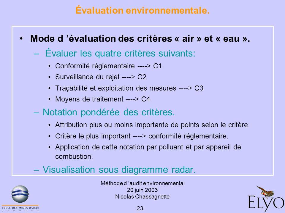 Méthode d audit environnemental 20 juin 2003 Nicolas Chassagnette 23 Évaluation environnementale. Mode d évaluation des critères « air » et « eau ». –