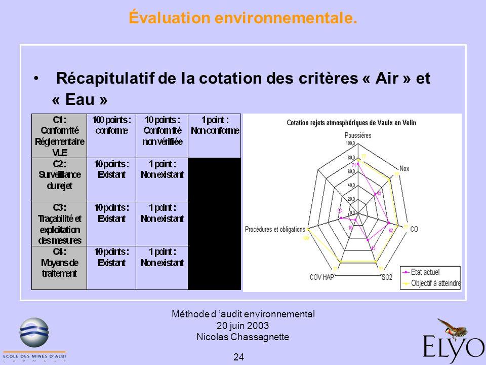 Méthode d audit environnemental 20 juin 2003 Nicolas Chassagnette 24 Évaluation environnementale. Récapitulatif de la cotation des critères « Air » et