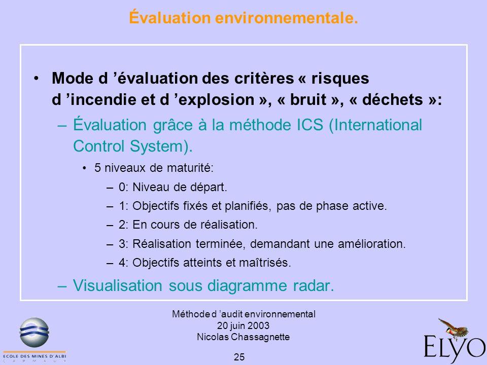 Méthode d audit environnemental 20 juin 2003 Nicolas Chassagnette 25 Évaluation environnementale. Mode d évaluation des critères « risques d incendie
