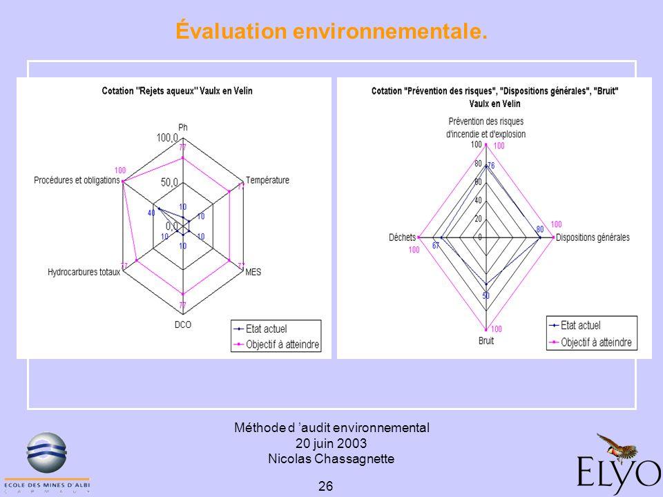 Méthode d audit environnemental 20 juin 2003 Nicolas Chassagnette 26 Évaluation environnementale.