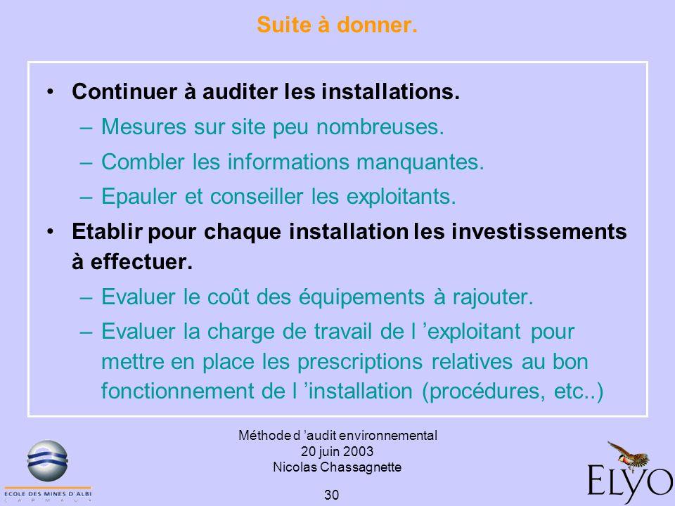 Méthode d audit environnemental 20 juin 2003 Nicolas Chassagnette 30 Suite à donner. Continuer à auditer les installations. –Mesures sur site peu nomb