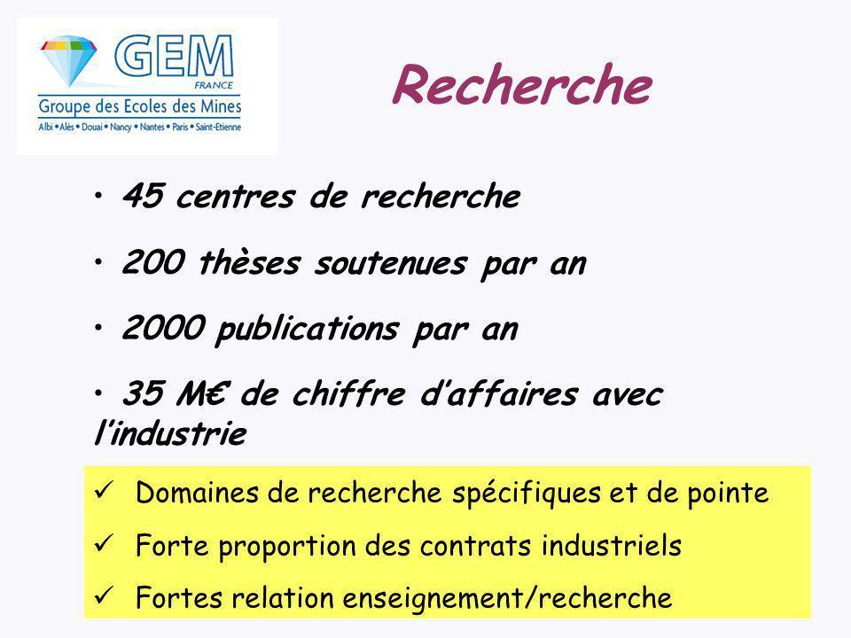 Recherche 45 centres de recherche 200 thèses soutenues par an 2000 publications par an 35 M de chiffre daffaires avec lindustrie Domaines de recherche spécifiques et de pointe Forte proportion des contrats industriels Fortes relation enseignement/recherche