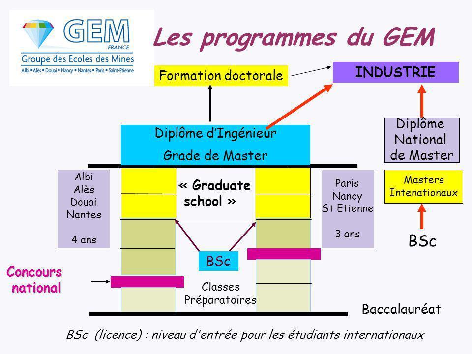 Diplôme dIngénieur Grade de Master Baccalauréat Classes Préparatoires BSc Formation doctorale INDUSTRIE Les programmes du GEM BSc (licence) : niveau d
