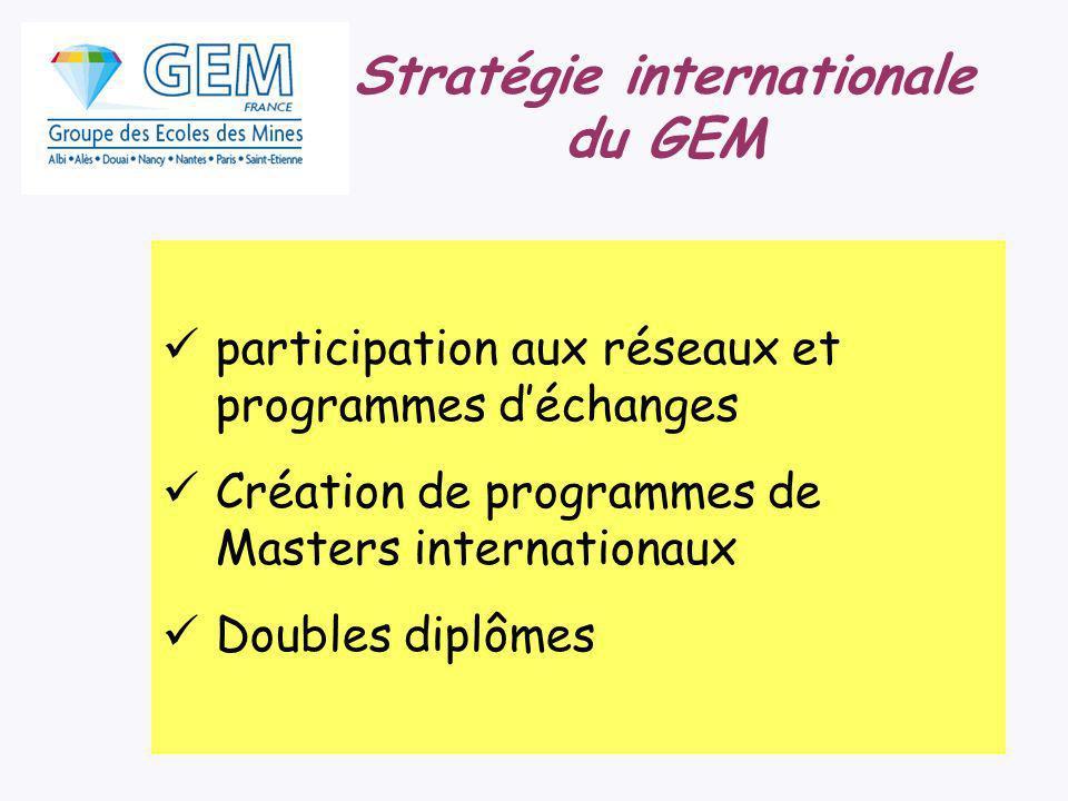 participation aux réseaux et programmes déchanges Création de programmes de Masters internationaux Doubles diplômes Stratégie internationale du GEM