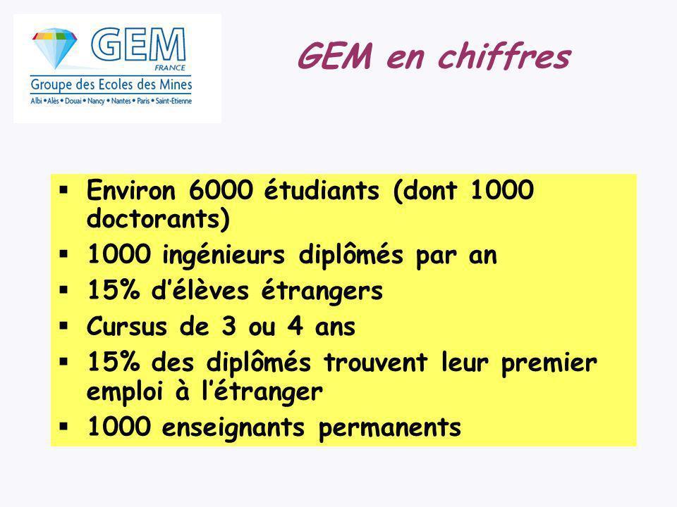 GEM en chiffres Environ 6000 étudiants (dont 1000 doctorants) 1000 ingénieurs diplômés par an 15% délèves étrangers Cursus de 3 ou 4 ans 15% des diplô