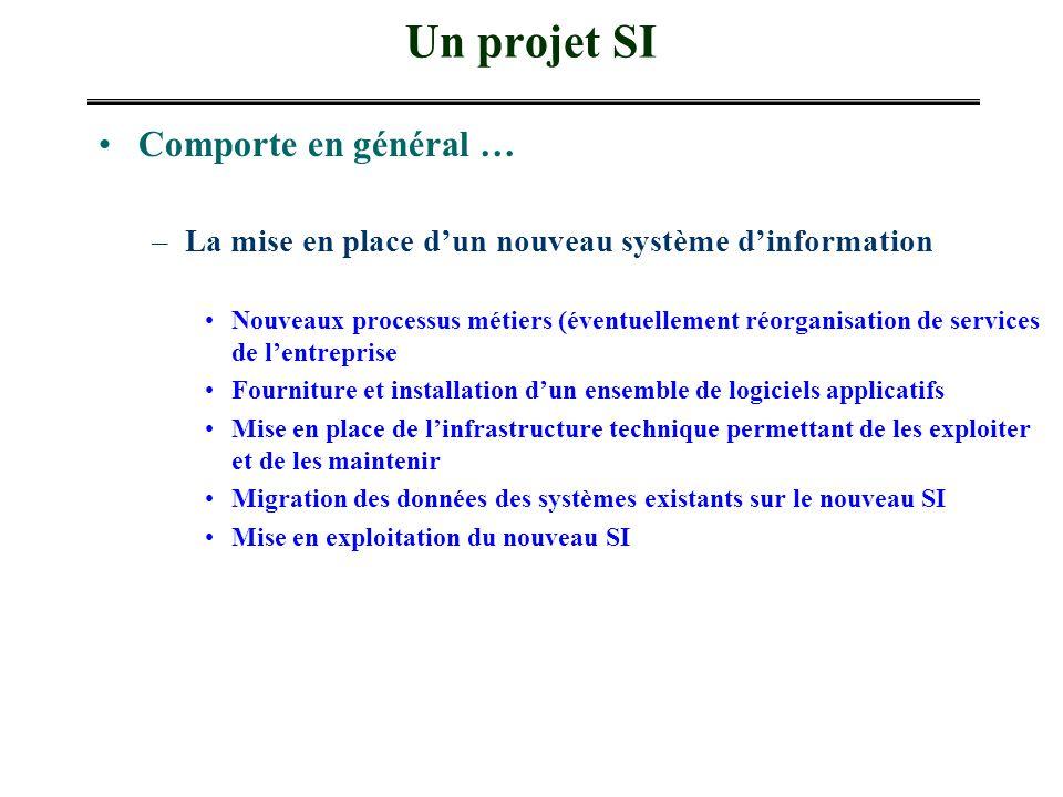 Un projet SI Comporte en général … –La mise en place dun nouveau système dinformation Nouveaux processus métiers (éventuellement réorganisation de ser